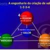 A simetria que garante a sustentabilidade-Mercado,Processos,Pessoas